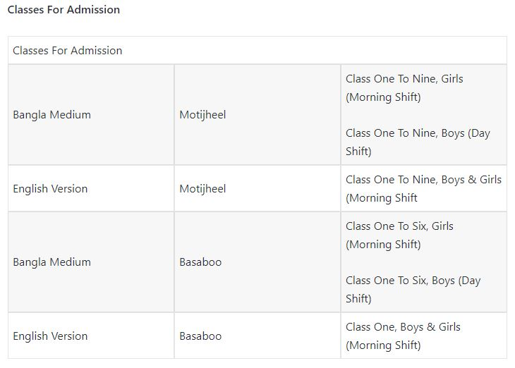 Classes For Admission