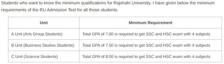 Rajshahi University Admission Requirements