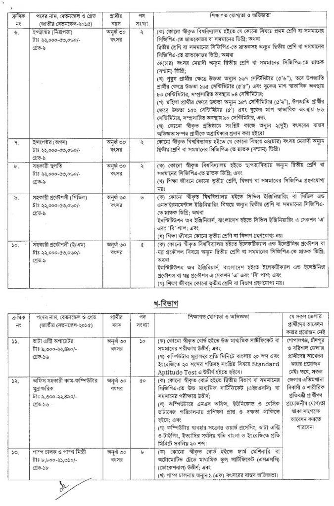 Bangladesh Civil Aviation Authority Job Circular Group 1 - 2
