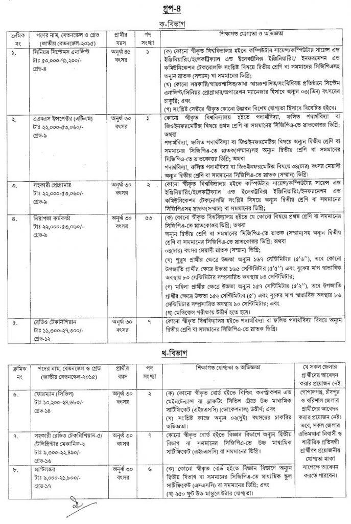 Bangladesh Civil Aviation Authority Job Circular Group 1 - 6